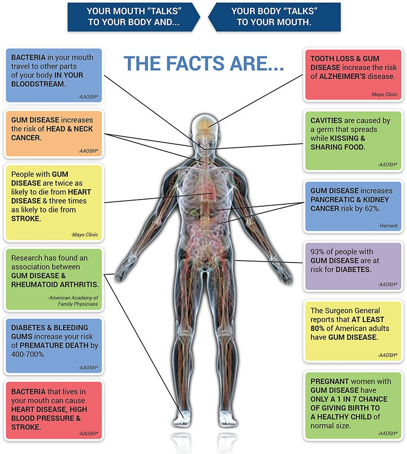 Periodontal Disease Fact Sheet 1